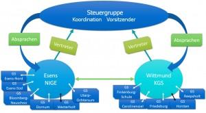 Struktur des Kooperationsverbund Wittmund