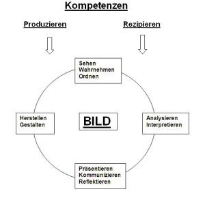kompetenzen_kunst
