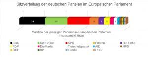 Eurowahl 114