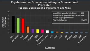 Eurowahl 14